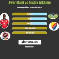 Awer Mabil vs Gustav Wikheim h2h player stats