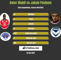 Awer Mabil vs Jakob Poulsen h2h player stats