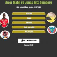 Awer Mabil vs Jonas Brix-Damborg h2h player stats
