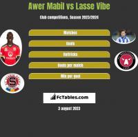 Awer Mabil vs Lasse Vibe h2h player stats