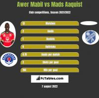 Awer Mabil vs Mads Aaquist h2h player stats