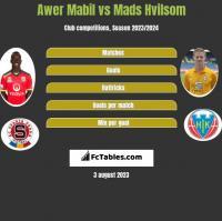 Awer Mabil vs Mads Hvilsom h2h player stats