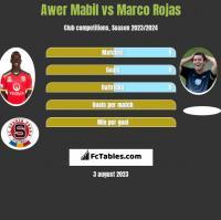 Awer Mabil vs Marco Rojas h2h player stats