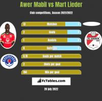 Awer Mabil vs Mart Lieder h2h player stats