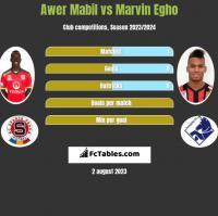Awer Mabil vs Marvin Egho h2h player stats