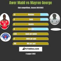 Awer Mabil vs Mayron George h2h player stats