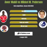 Awer Mabil vs Mikkel M. Pedersen h2h player stats