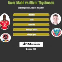Awer Mabil vs Oliver Thychosen h2h player stats