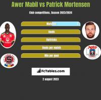 Awer Mabil vs Patrick Mortensen h2h player stats