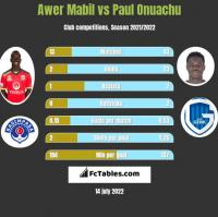 Awer Mabil vs Paul Onuachu h2h player stats
