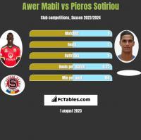 Awer Mabil vs Pieros Sotiriou h2h player stats