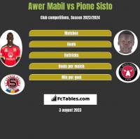 Awer Mabil vs Pione Sisto h2h player stats