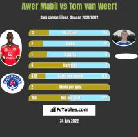 Awer Mabil vs Tom van Weert h2h player stats