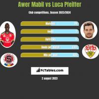 Awer Mabil vs Luca Pfeiffer h2h player stats