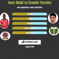Awer Mabil vs Evander Ferreira h2h player stats