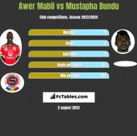 Awer Mabil vs Mustapha Bundu h2h player stats
