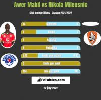 Awer Mabil vs Nikola Mileusnic h2h player stats