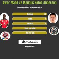 Awer Mabil vs Magnus Kofod Andersen h2h player stats