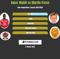 Awer Mabil vs Martin Frese h2h player stats