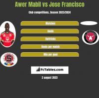 Awer Mabil vs Jose Francisco h2h player stats