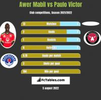 Awer Mabil vs Paulo Victor h2h player stats