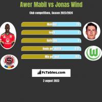 Awer Mabil vs Jonas Wind h2h player stats