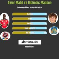 Awer Mabil vs Nicholas Madsen h2h player stats