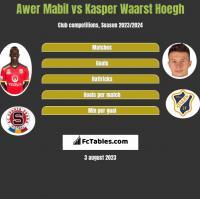 Awer Mabil vs Kasper Waarst Hoegh h2h player stats