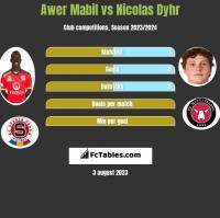 Awer Mabil vs Nicolas Dyhr h2h player stats