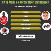 Awer Mabil vs Jacob Steen Christensen h2h player stats