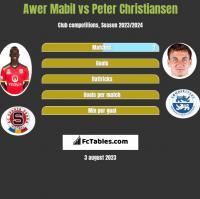 Awer Mabil vs Peter Christiansen h2h player stats