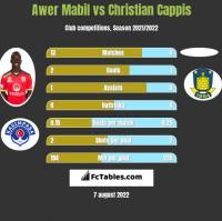 Awer Mabil vs Christian Cappis h2h player stats