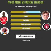 Awer Mabil vs Gustav Isaksen h2h player stats