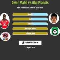 Awer Mabil vs Abu Francis h2h player stats