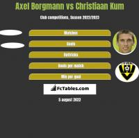 Axel Borgmann vs Christiaan Kum h2h player stats