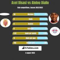 Axel Disasi vs Abdou Diallo h2h player stats