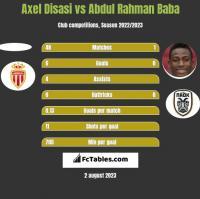 Axel Disasi vs Abdul Rahman Baba h2h player stats