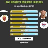 Axel Disasi vs Benjamin Henrichs h2h player stats
