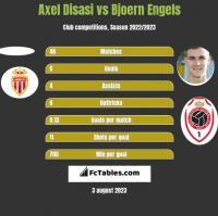 Axel Disasi vs Bjoern Engels h2h player stats