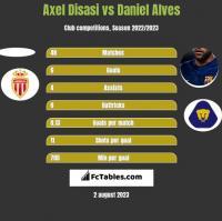 Axel Disasi vs Daniel Alves h2h player stats