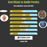 Axel Disasi vs Danilo Pereira h2h player stats