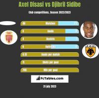 Axel Disasi vs Djibril Sidibe h2h player stats
