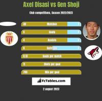 Axel Disasi vs Gen Shoji h2h player stats