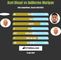 Axel Disasi vs Guillermo Maripan h2h player stats