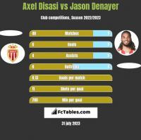 Axel Disasi vs Jason Denayer h2h player stats