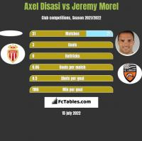 Axel Disasi vs Jeremy Morel h2h player stats