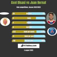 Axel Disasi vs Juan Bernat h2h player stats