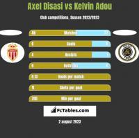 Axel Disasi vs Kelvin Adou h2h player stats