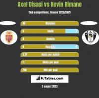 Axel Disasi vs Kevin Rimane h2h player stats