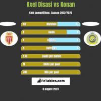 Axel Disasi vs Konan h2h player stats